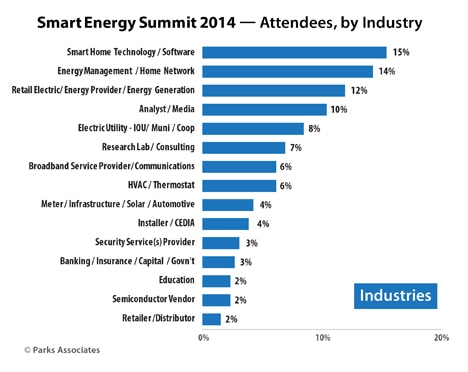 SES2014-Attendee-Demographics-INDUSTRY_Chart