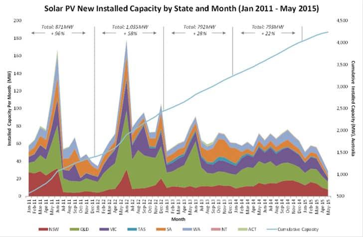 Figure 2. Uptake of rooftop solar PV in Australia.