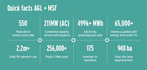 Aussies continue to adopt solar