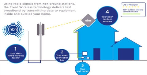 Upgrade to nbn's fixed wireless service