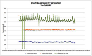 Comparison of consuctivity data from three installed smart leas, over the same one-month period.